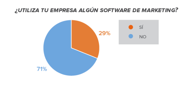 Software-marketing-latam